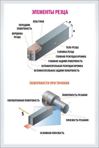Плакат Элементы резца (poster-3)