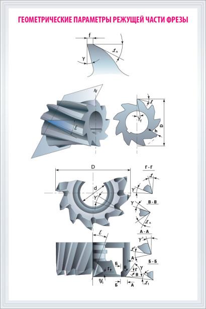 Плакат Геометрические параметры фрезы (poster-2)